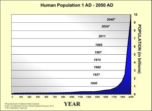 Population chart 2
